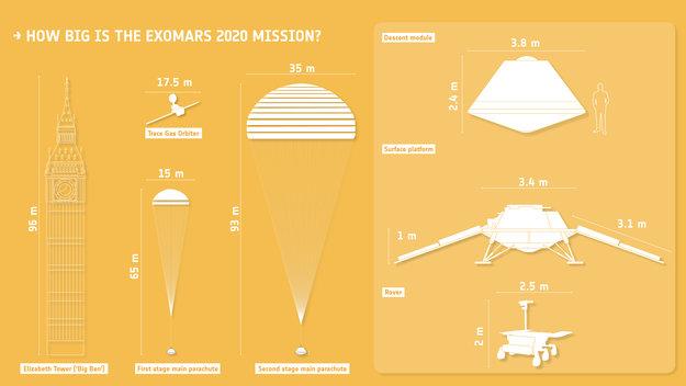 Jak duża jest misja ExoMars? Źródło: ESA