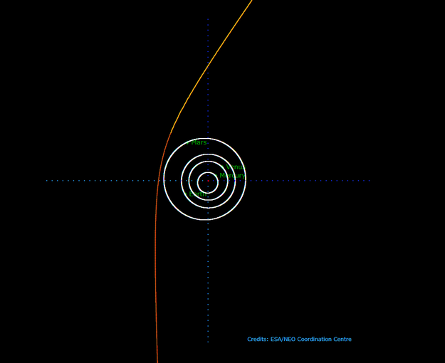 Hiperboliczna orbita komety C / 2019 Q4